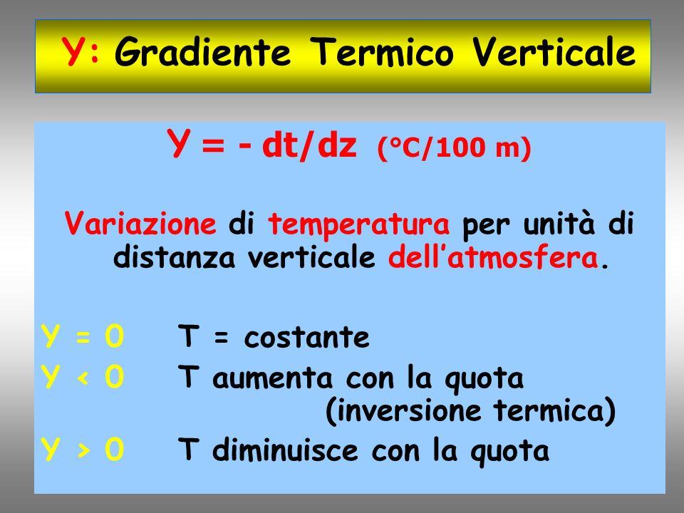 Υ * Variazione della TEMPERATURA con la quota di una particella SECCA T0T0 T1T1 T2T2 T3T3 Z T Z0Z0 T0T0 T1T1 T2T2 T3T3 Z1Z1 Z2Z2 Z3Z3 Adiabatica secca Υ*Υ*Υ*Υ*