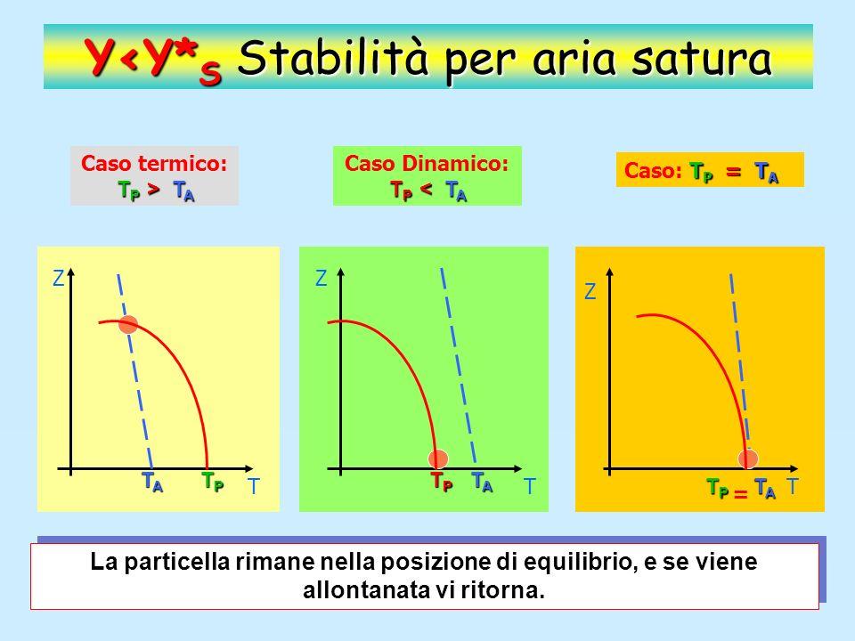 Y>Y* S Instabilità per aria satura T P > T A Caso termico: T P > T A Z T TPTPTPTP TATATATA La particella, allontanata dal punto di equilibrio, continuerà a spostarsi accelerando