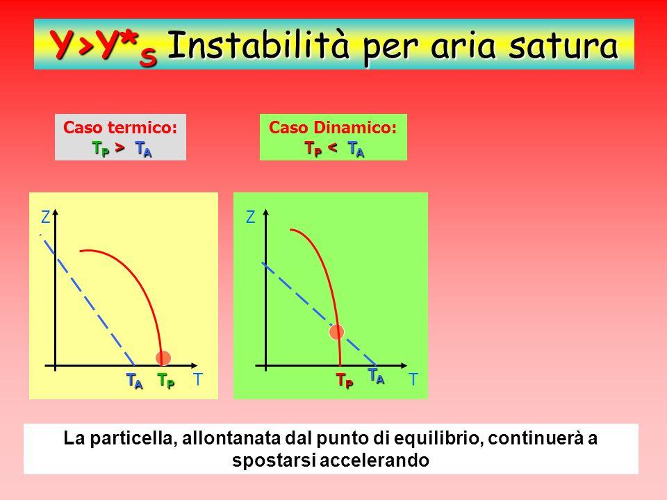 Y>Y* S Instabilità per aria satura T P > T A Caso termico: T P > T A T P < T A Caso Dinamico: T P < T A Z T TPTPTPTP TATATATA Z TATATATA TPTPTPTP La particella, allontanata dal punto di equilibrio, continuerà a spostarsi accelerando T P = T A Caso: T P = T A Z TT TPTPTPTP TATATATA =