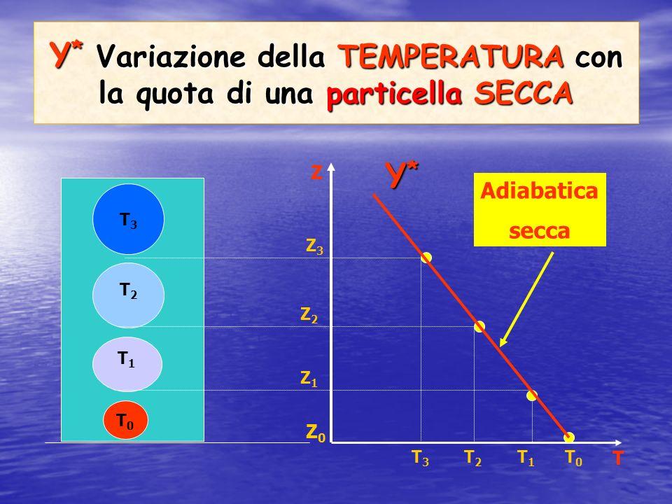 Υ *: Gradiente adiabatico secco Υ * = - dT/dZ = 1°C/100m Variazione di temperatura, per unità di distanza verticale di una particella daria secca