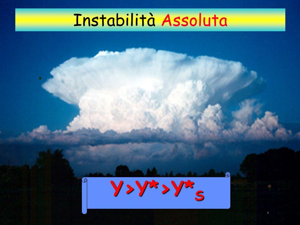 Instabilità Assoluta Y>Y*>Y* S