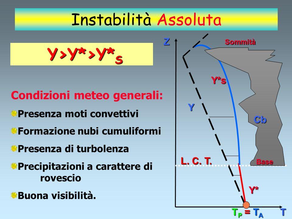 CONCLUSIONI ARIA INSTABILE NON esiste un punto di equilibrio stabile Se la particella è allontanata dal p.e.