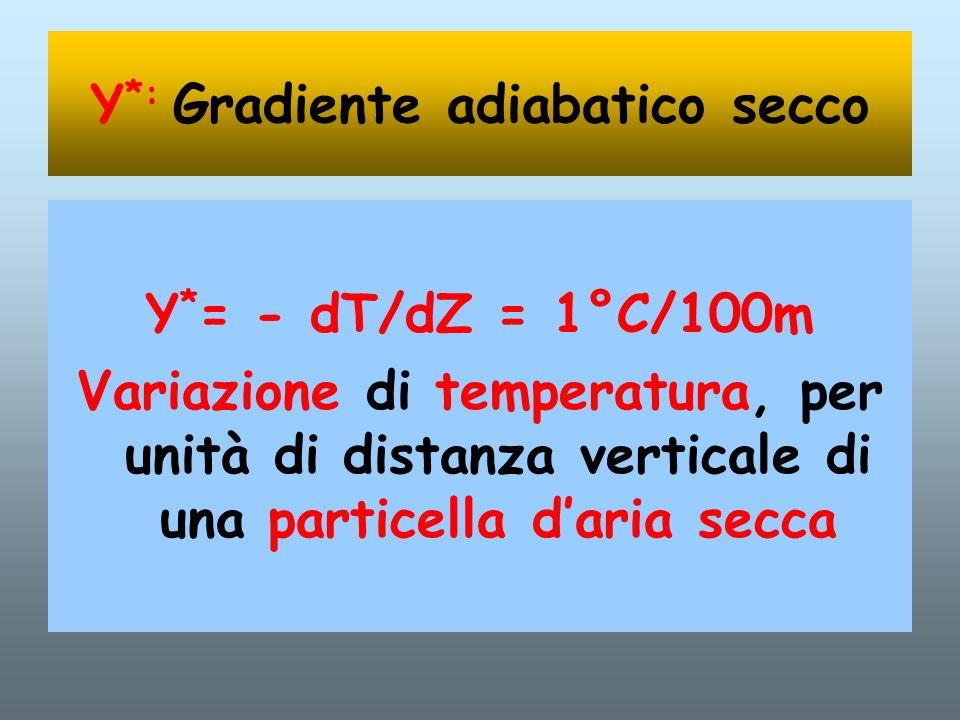 Υ s * Variazione della TEMPERATURA con la quota di una particella SATURA T0T0 T1T1 T2T2 T3T3 Z T Z0Z0 T0T0 T1T1 T2T2 T3T3 Z1Z1 Z2Z2 Z3Z3 Adiabatica satura Υs*Υs*Υs*Υs*