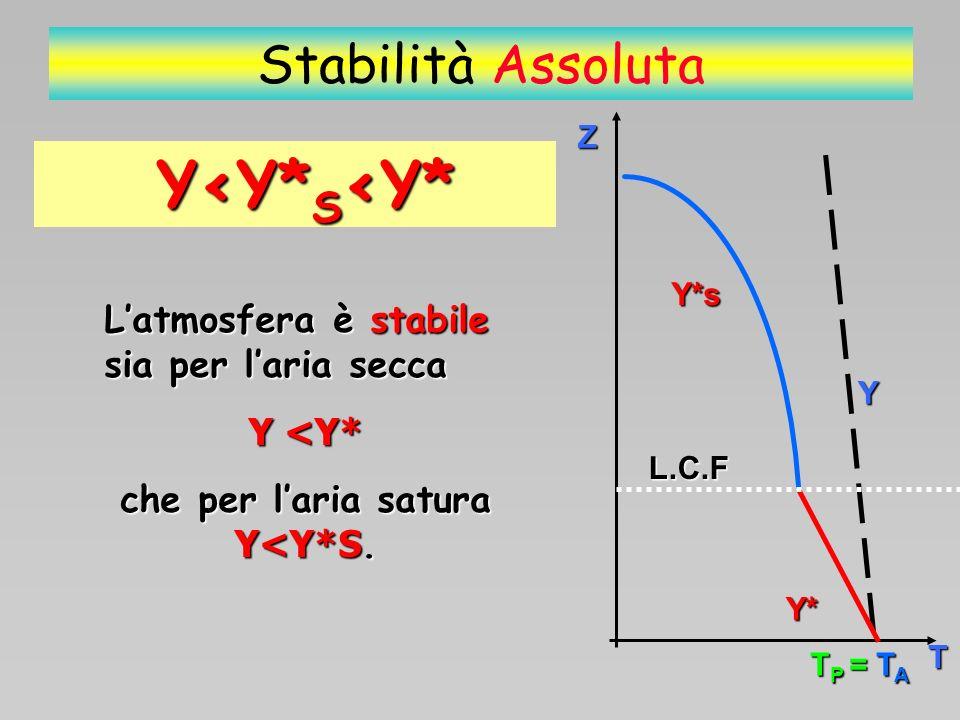 Z T Y*s Y* Y L.C.F T P = T A T P = T A Stabilità Assoluta Y<Y*S<Y* Condizioni meteo generali: Assenza moti convettivi Formazione nubi stratiformi Assenza di turbolenza Precipitazioni a carattere uniforme Scarsa visibilità.