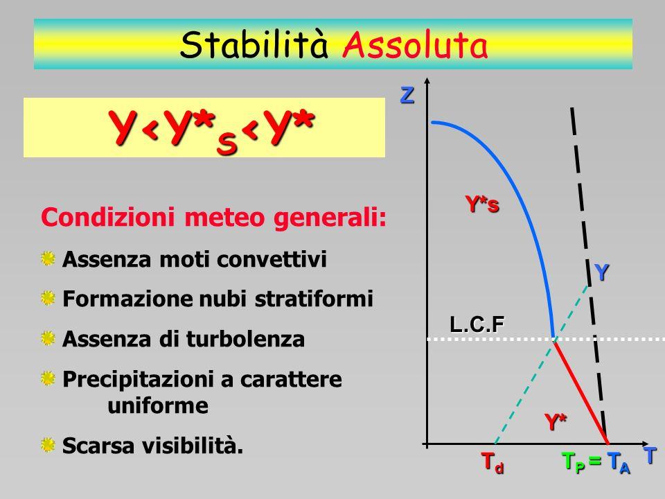 CONCLUSIONI ARIA STABILE Esiste sempre un punto di equilibrio stabile Se la particella è allontanata dal p.e.