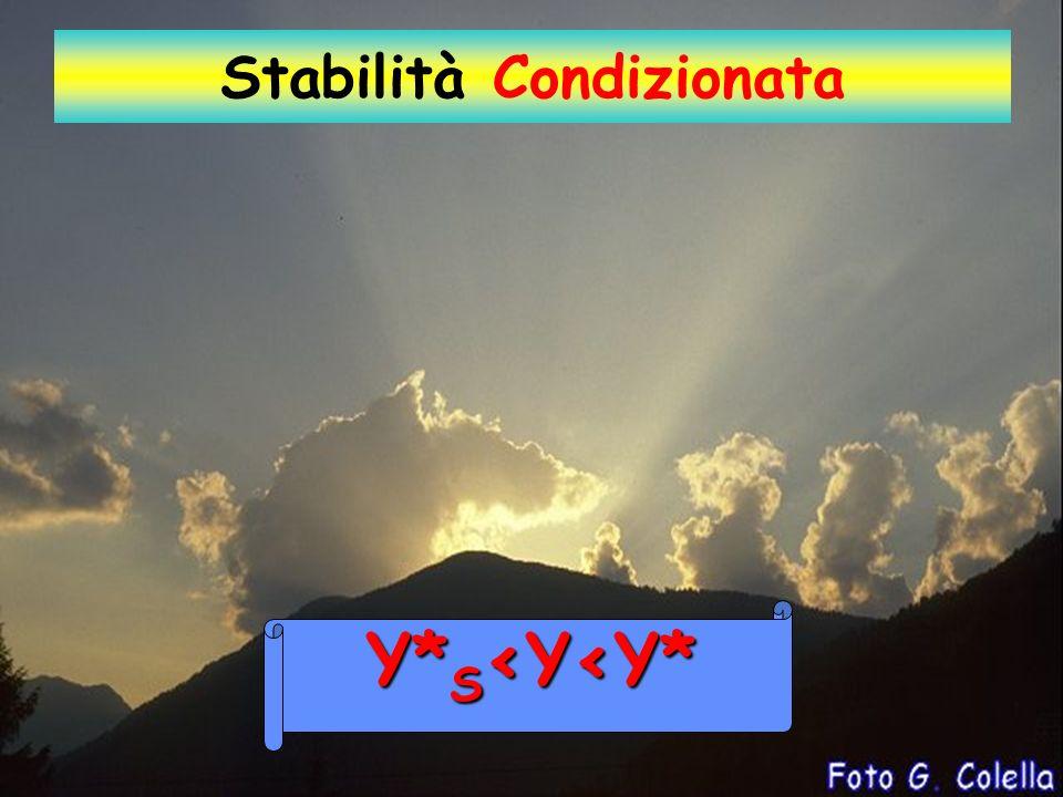 Y Y* S Y* Z L.L.C TP = TATP = TATP = TATP = TA Stabilità Condizionata T Latmosfera è: Y<Y* Stabile per laria secca Y<Y* Y>Y* S Instabile per aria satura Y> Y* S Y* S <Y<Y*