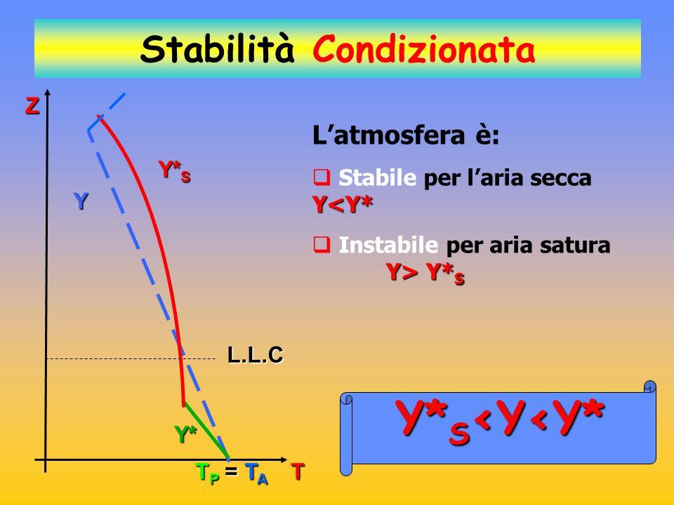 Y Y* S Y* Z L.L.C TP = TATP = TATP = TATP = TA Stabilità Condizionata T La particella non può salire e quindi non si possono sviluppare moti convettivi.