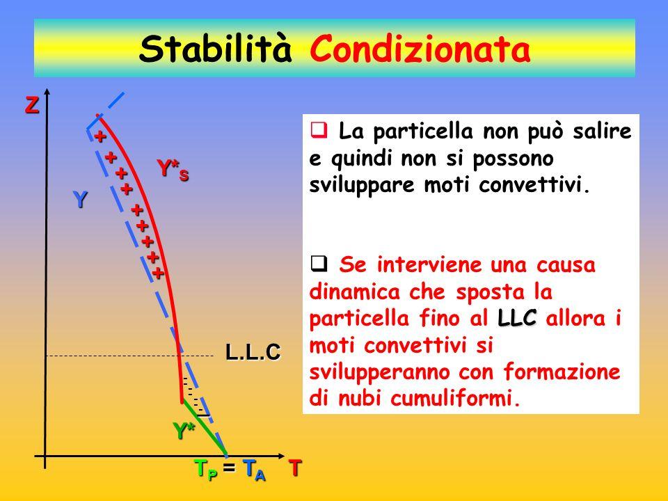Y Y* S Y* Z L.L.C TP = TATP = TATP = TATP = TA Stabilità Condizionata T Larea compresa tra la curva di stato e le adiabatiche, (evidenziata dai segni - ) rappresenta lenergia che bisogna fornire alla particella per farla salire fino al L.L.C.