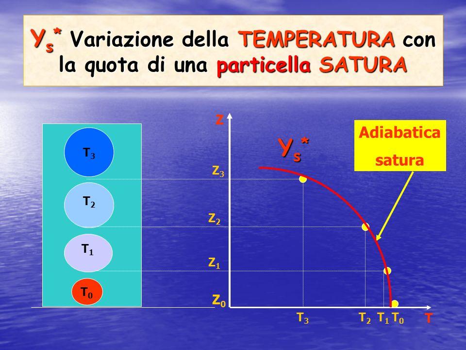 Υ s *: Gradiente adiabatico saturo Υ s * =-dT/dZ = 0,2 – 0,9 °C/100m Variazione di temperatura, per unità di distanza verticale, di una particella daria satura