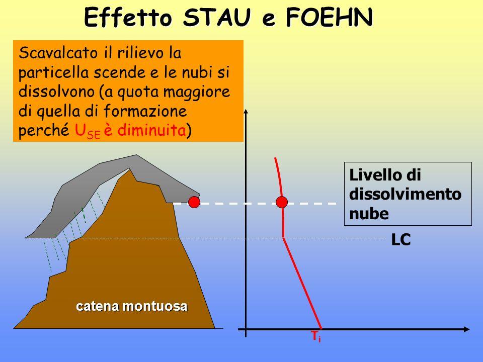 Effetto STAU e FOEHN catena montuosa TiTi TfTf La discesa continua come aria secca e al suolo la particella avrà assunta una T f > T i