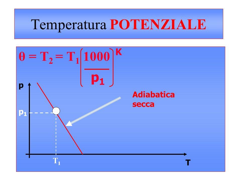 Temperatura POTENZIALE θ = T 2 = T 1 1000 p1p1 K T p p1p1 T1T1 Adiabatica secca T2T2
