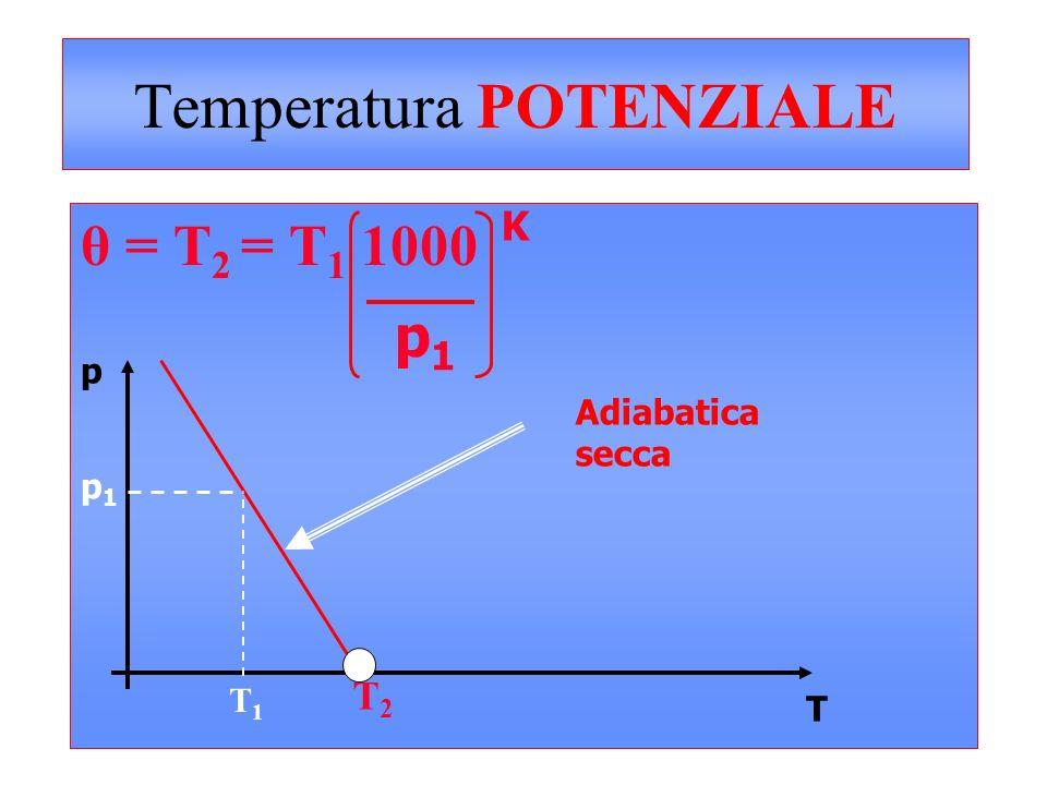 Temperatura POTENZIALE Aumenta con la quota: Atmosfera Stabile (subadiabatica)