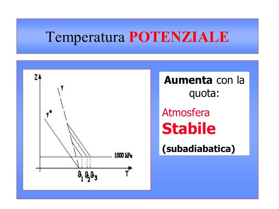 Temperatura POTENZIALE Diminuisce con la quota: Atmosfera Instabile (adiabatica)