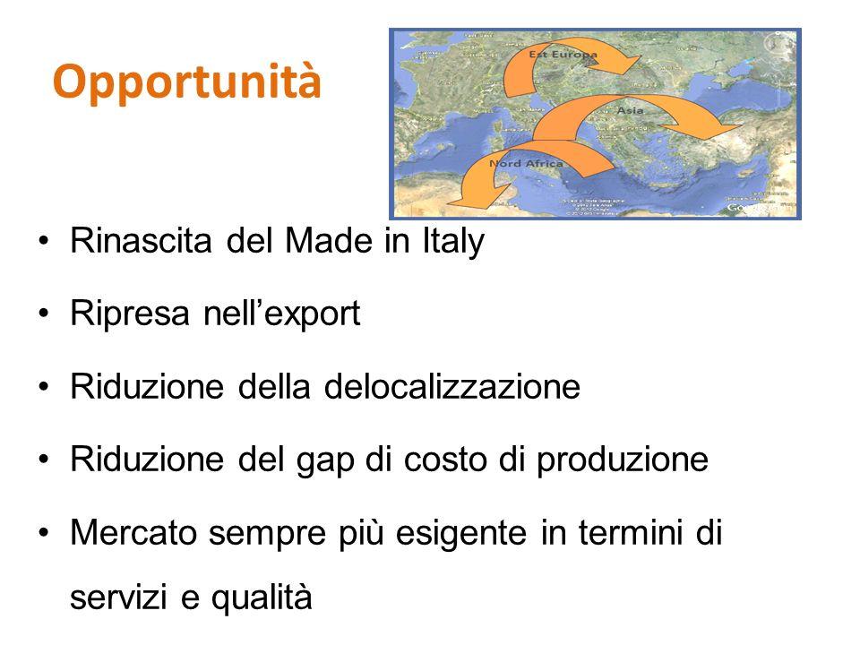 Opportunità Rinascita del Made in Italy Ripresa nellexport Riduzione della delocalizzazione Riduzione del gap di costo di produzione Mercato sempre pi