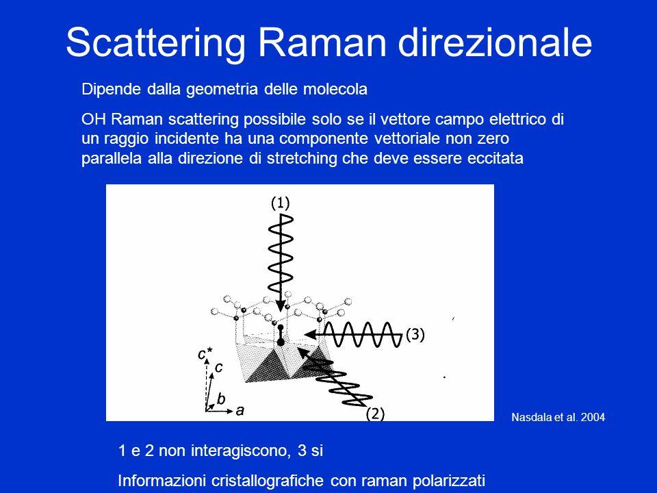 Scattering Raman direzionale Dipende dalla geometria delle molecola OH Raman scattering possibile solo se il vettore campo elettrico di un raggio inci