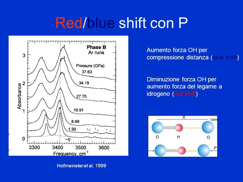 Red/blue shift con P Aumento forza OH per compressione distanza (blue shift) Diminuzione forza OH per aumento forza del legame a idrogeno (red shift)