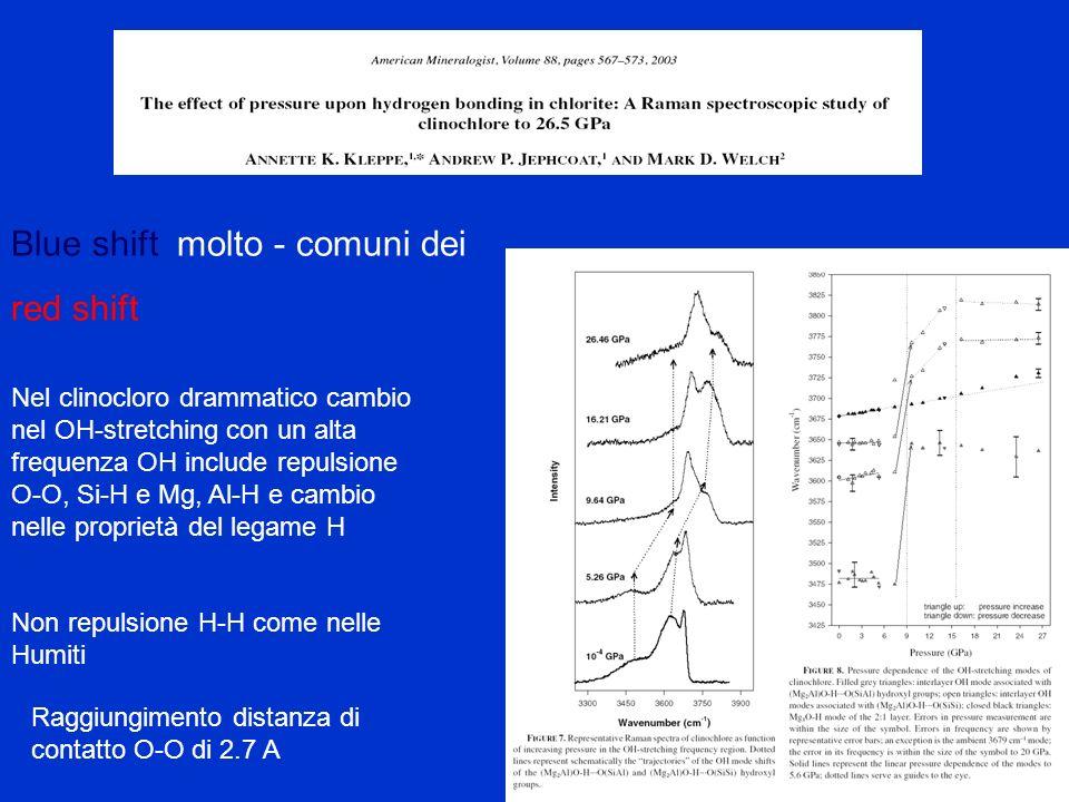 Blue shift molto - comuni dei red shift Nel clinocloro drammatico cambio nel OH-stretching con un alta frequenza OH include repulsione O-O, Si-H e Mg,
