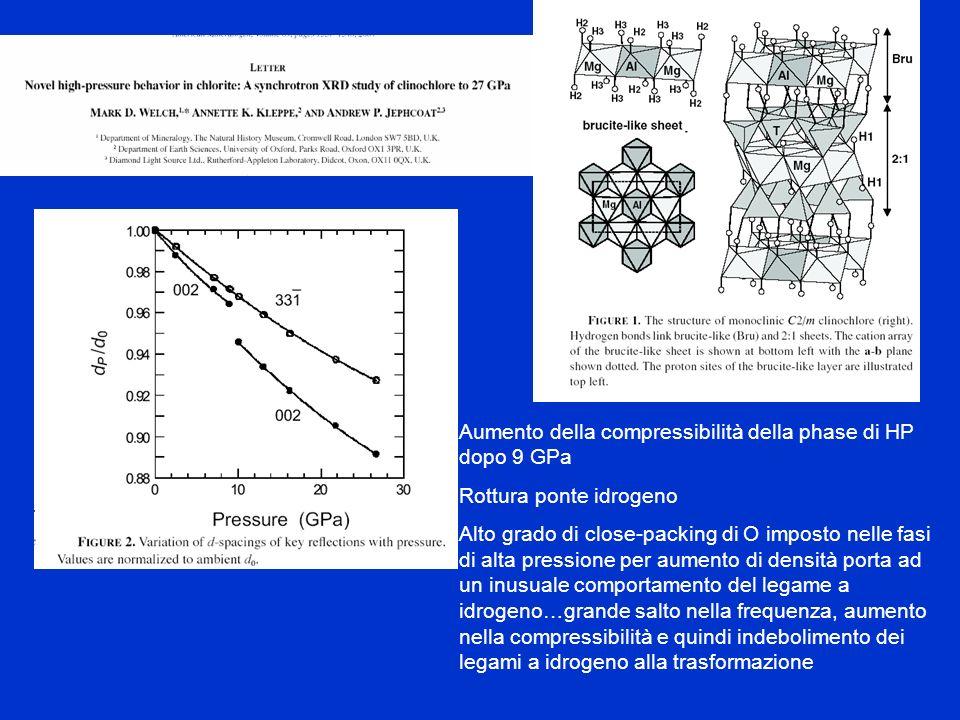Aumento della compressibilità della phase di HP dopo 9 GPa Rottura ponte idrogeno Alto grado di close-packing di O imposto nelle fasi di alta pression