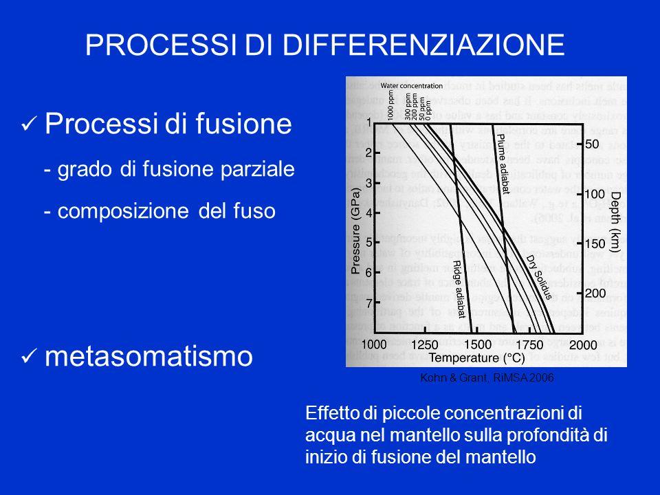Perché studiare evoluzione legame idrogeno con P Solubilità H cambia con P e T Transizioni di fase Decomposizione disidratazione, bilancio fluidi in circolo Stabilità/amorfizzazione Parametri di Gruneisen e quindi calcolo parametri termodinamici