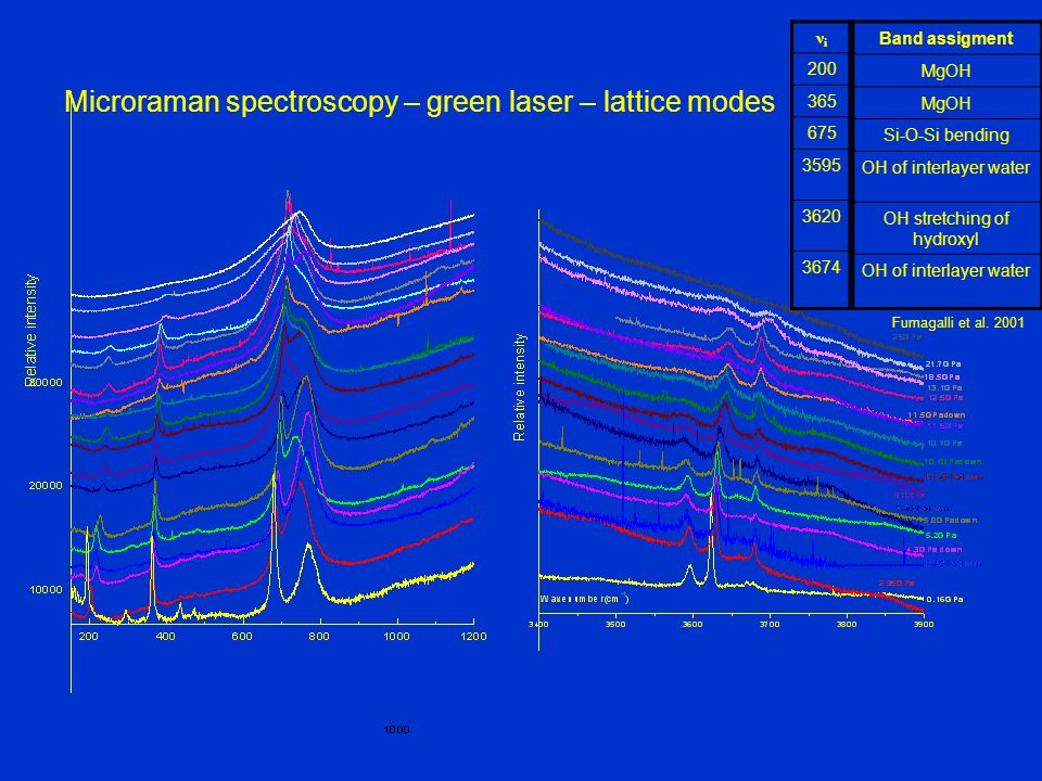 Microraman spectroscopy – green laser – lattice modes νiνi 200 365 675 3595 3620 3674 Band assigment MgOH Si-O-Si bending OH of interlayer water OH st