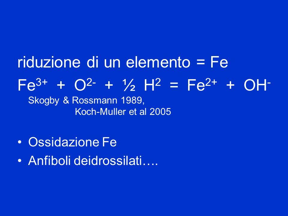 riduzione di un elemento = Fe Fe 3+ + O 2- + ½ H 2 = Fe 2+ + OH - Skogby & Rossmann 1989, Koch-Muller et al 2005 Ossidazione Fe Anfiboli deidrossilati