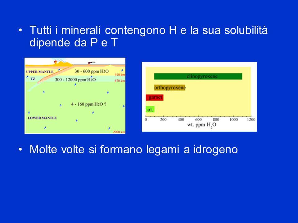 Hydrogen frustraction …(Raugei et al.