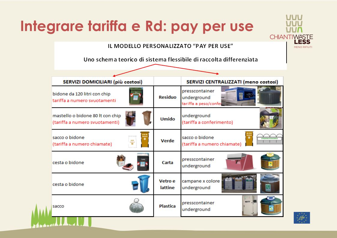 Integrare tariffa e Rd: pay per use
