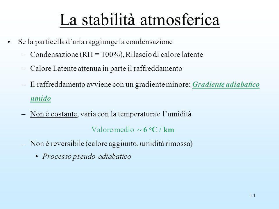 14 Se la particella daria raggiunge la condensazione –Condensazione (RH = 100%), Rilascio di calore latente –Calore Latente attenua in parte il raffre