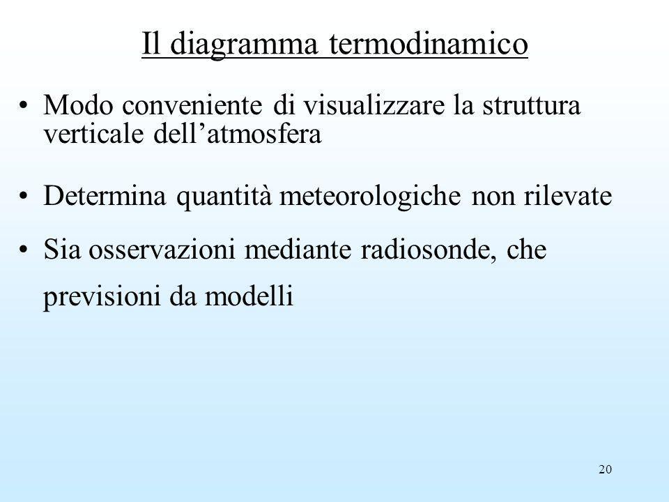 20 Il diagramma termodinamico Modo conveniente di visualizzare la struttura verticale dellatmosfera Determina quantità meteorologiche non rilevate Sia