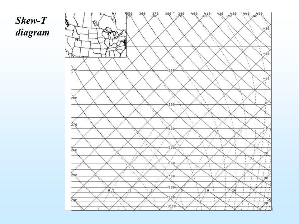21 Skew-T diagram