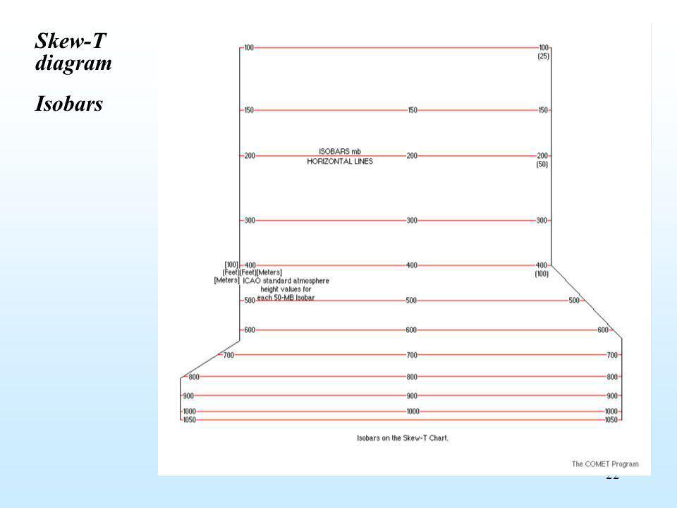 22 Skew-T diagram Isobars
