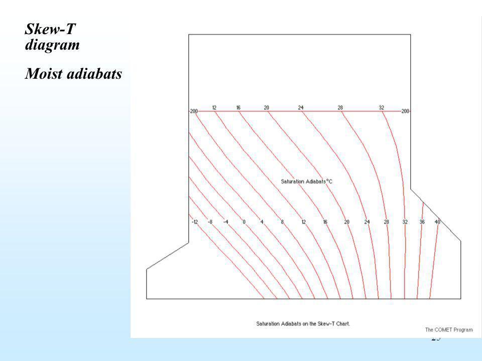 25 Skew-T diagram Moist adiabats