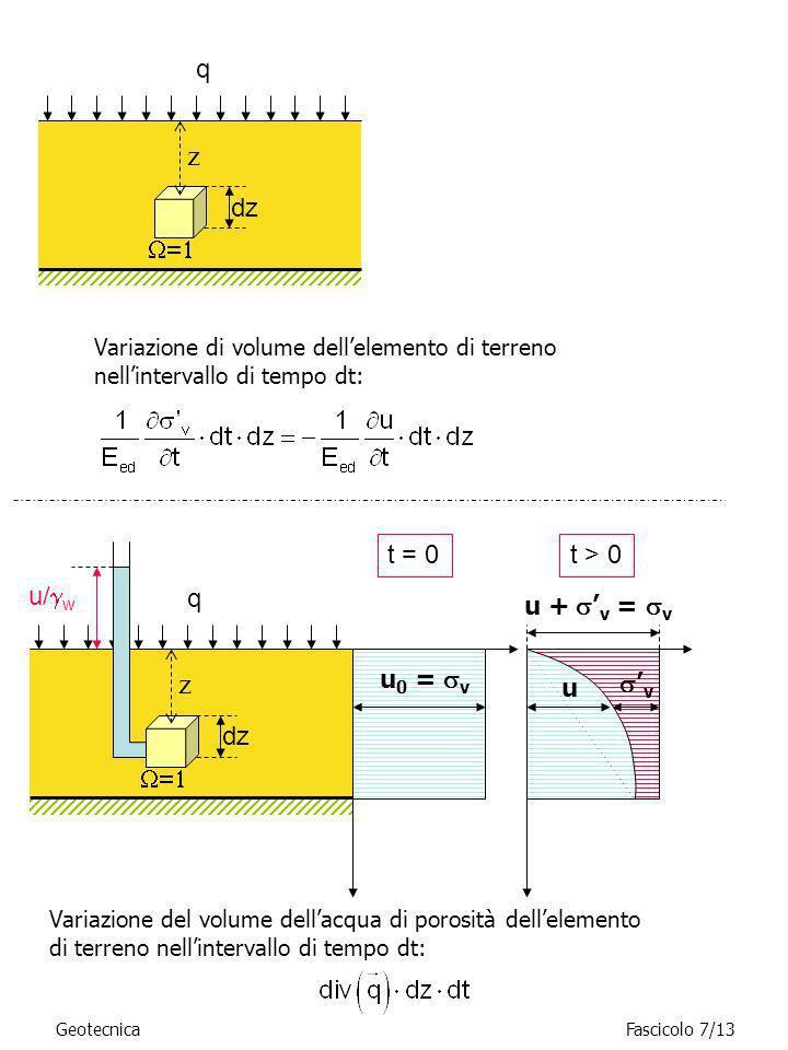 GeotecnicaFascicolo 7/13 Variazione di volume dellelemento di terreno nellintervallo di tempo dt: z q dz Variazione del volume dellacqua di porosità d