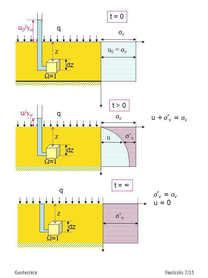 GeotecnicaFascicolo 7/15 z q dz u 0 / w u + v = v u v u 0 = v t = 0 t > 0 v z q dz u/ w v t = z q dz v = v u = 0 v