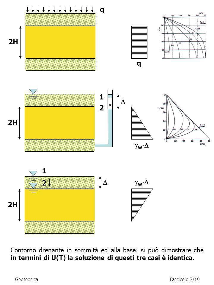 GeotecnicaFascicolo 7/19 Contorno drenante in sommità ed alla base: si può dimostrare che in termini di U(T) la soluzione di questi tre casi è identic