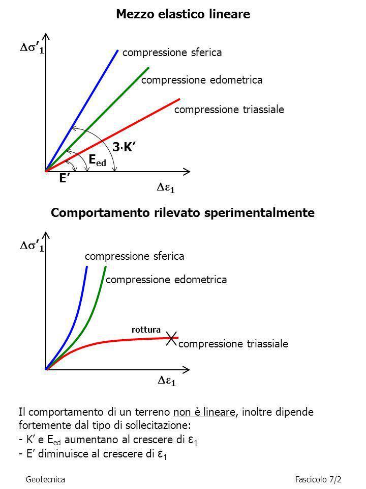 GeotecnicaFascicolo 7/2 ε 1 1 E E ed 3 K compressione triassiale compressione sferica compressione edometrica Mezzo elastico lineare Comportamento ril