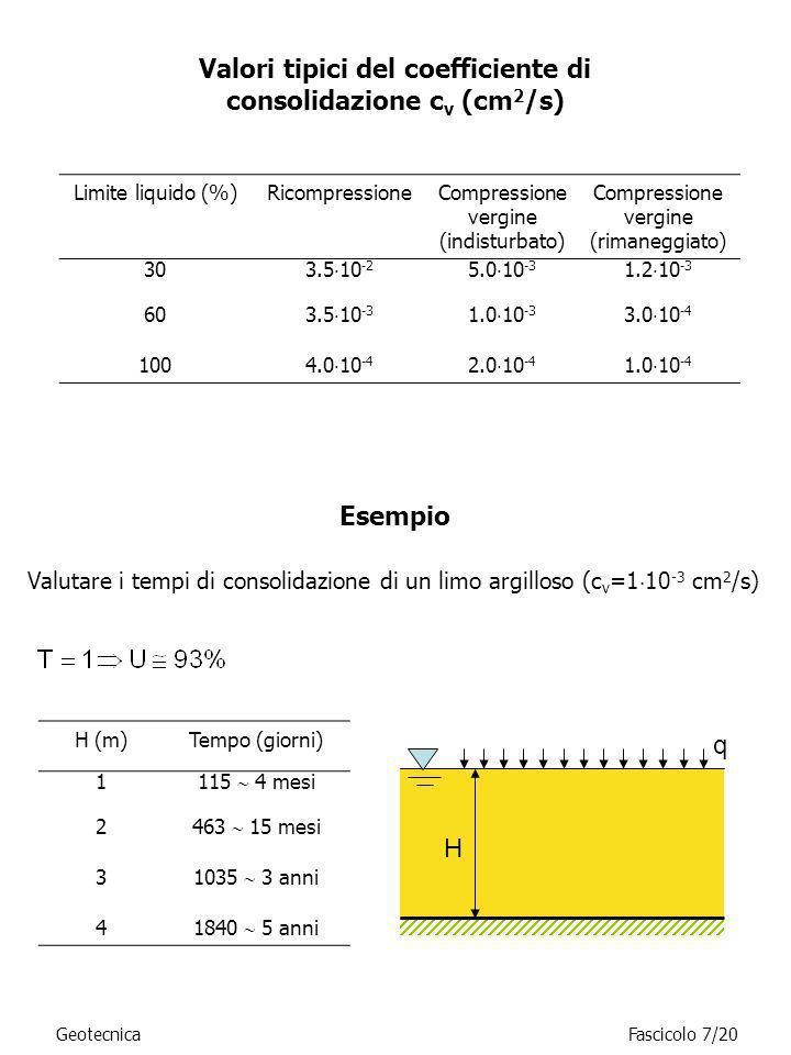 GeotecnicaFascicolo 7/20 Limite liquido (%)RicompressioneCompressione vergine (indisturbato) Compressione vergine (rimaneggiato) 30 3.5 10 -2 5.0 10 -
