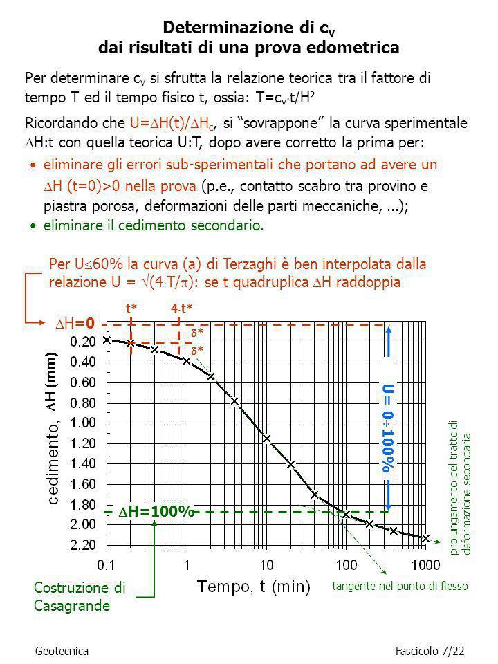 Determinazione di c v dai risultati di una prova edometrica Per determinare c v si sfrutta la relazione teorica tra il fattore di tempo T ed il tempo