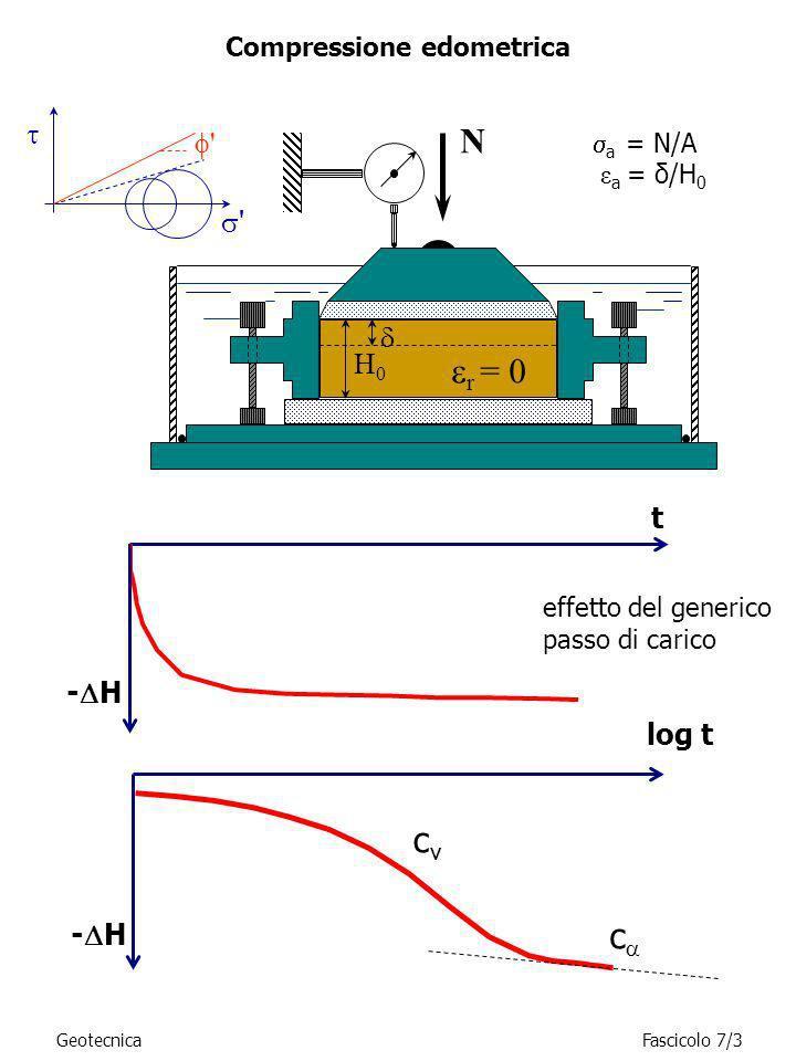 GeotecnicaFascicolo 7/3 Compressione edometrica t - H a = N/A ε a = δ/H 0 r = 0 N effetto del generico passo di carico c cvcv H0H0 ' ' - H log t