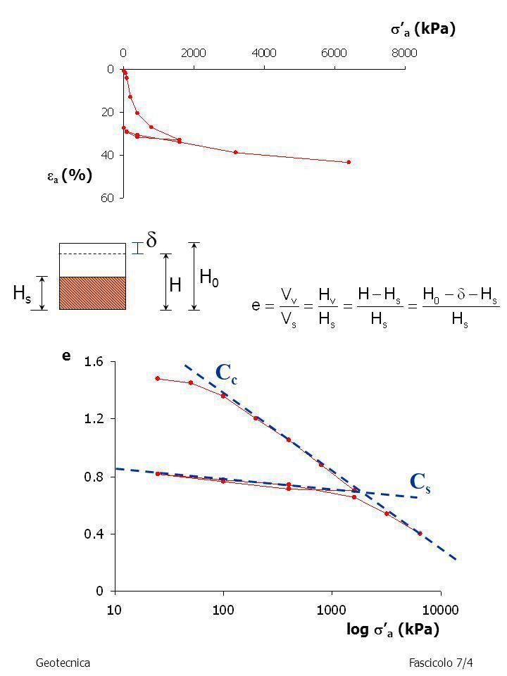 GeotecnicaFascicolo 7/5 Le deformazioni assiali sono funzione univoca delle variazioni di indice dei vuoti: Il modulo edometrico si definisce come modulo tangente: ε a (%) a (kPa) E ed