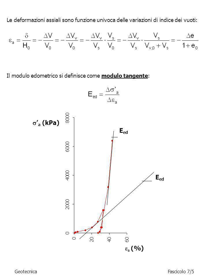 GeotecnicaFascicolo 7/5 Le deformazioni assiali sono funzione univoca delle variazioni di indice dei vuoti: Il modulo edometrico si definisce come mod