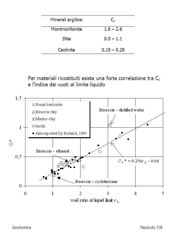 GeotecnicaFascicolo 7/8 Minerali argillosiCcCc Montmorillonite1.6 – 2.6 Illite0.5 – 1.1 Caolinite0.19 – 0.28 Per materiali ricostituiti esiste una for