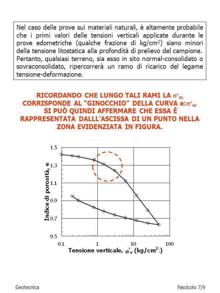 SI DEFINISCE UN INTERVALLO DI POSSIBILI VALORI, MEDIANTE LA COSTRUZIONE INDICATA IN FIGURA SE LA TENSIONE LITOSTATICA ALLA PROFONDITÀ DI PRELIEVO DEL CAMPIONE ( v ) RICADE NELLINTER- VALLO TROVATO (OCR=1) IL TERRENO IN SITO È NORMALMENTE CONSOLIDATO (la minor compressibilità mostrata nel ramo AB è quindi dovuta ai ridotti valori di carico inizialmente imposti nella prova); SE LA v RICADE A SINISTRA DELLINTERVALLO (OCR>1), IL MATERIALE È SOVRACONSOLIDATO (la minor compressibilità nel ramo AB è dovuta sia ai ridotti valori di carico inizialmente imposti nella prova, sia allo stato di sovraconsolidazione in sito).