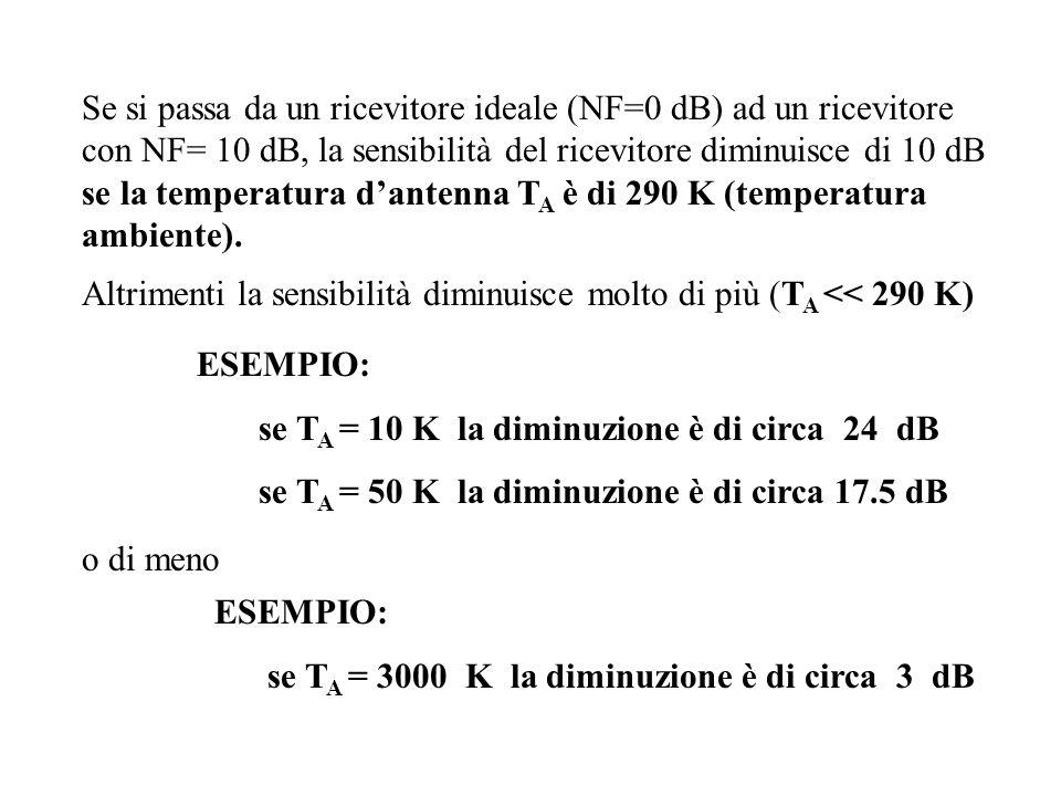 Se si passa da un ricevitore ideale (NF=0 dB) ad un ricevitore con NF= 10 dB, la sensibilità del ricevitore diminuisce di 10 dB se la temperatura dant