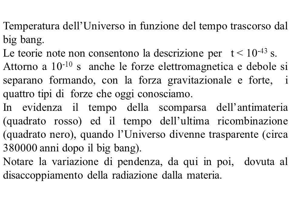 Temperatura dellUniverso in funzione del tempo trascorso dal big bang. Le teorie note non consentono la descrizione per t < 10 -43 s. Attorno a 10 -10
