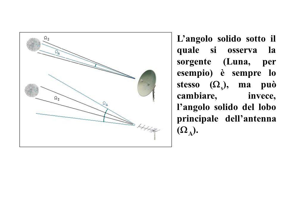 Langolo solido sotto il quale si osserva la sorgente (Luna, per esempio) è sempre lo stesso ( s ), ma può cambiare, invece, langolo solido del lobo pr