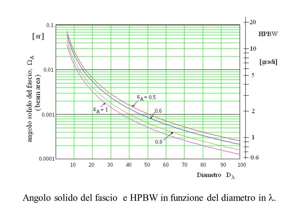 Angolo solido del fascio e HPBW in funzione del diametro in.