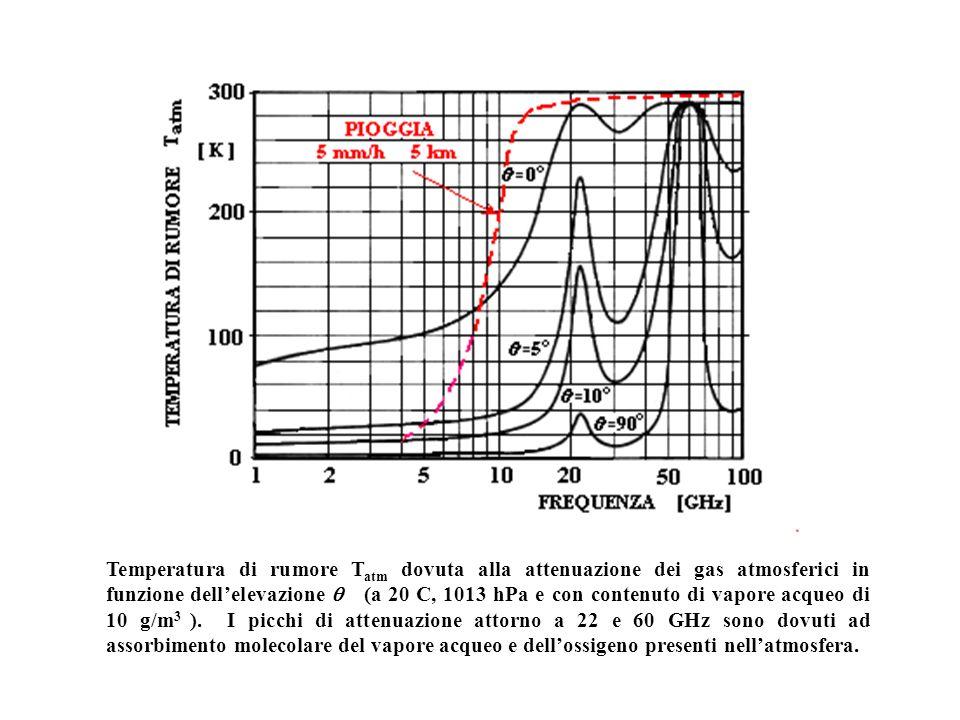 Temperatura di rumore T atm dovuta alla attenuazione dei gas atmosferici in funzione dellelevazione (a 20 C, 1013 hPa e con contenuto di vapore acqueo