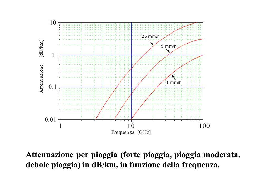Attenuazione per pioggia (forte pioggia, pioggia moderata, debole pioggia) in dB/km, in funzione della frequenza.
