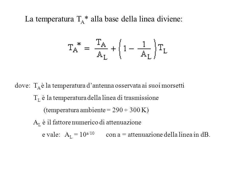 La temperatura T A * alla base della linea diviene: dove: T A è la temperatura dantenna osservata ai suoi morsetti T L è la temperatura della linea di